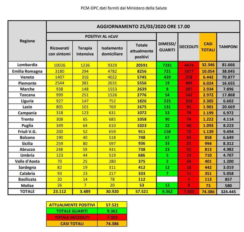 protezione civile dati aggiornati 25 marzo