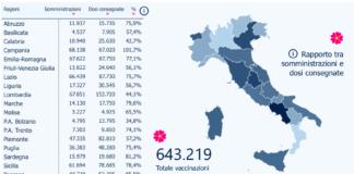 https://www.milanoevents.it/2021/01/11/vaccini-covid-19-in-italia-somministrato-oltre-il-70-delle-dosi-distribuite/